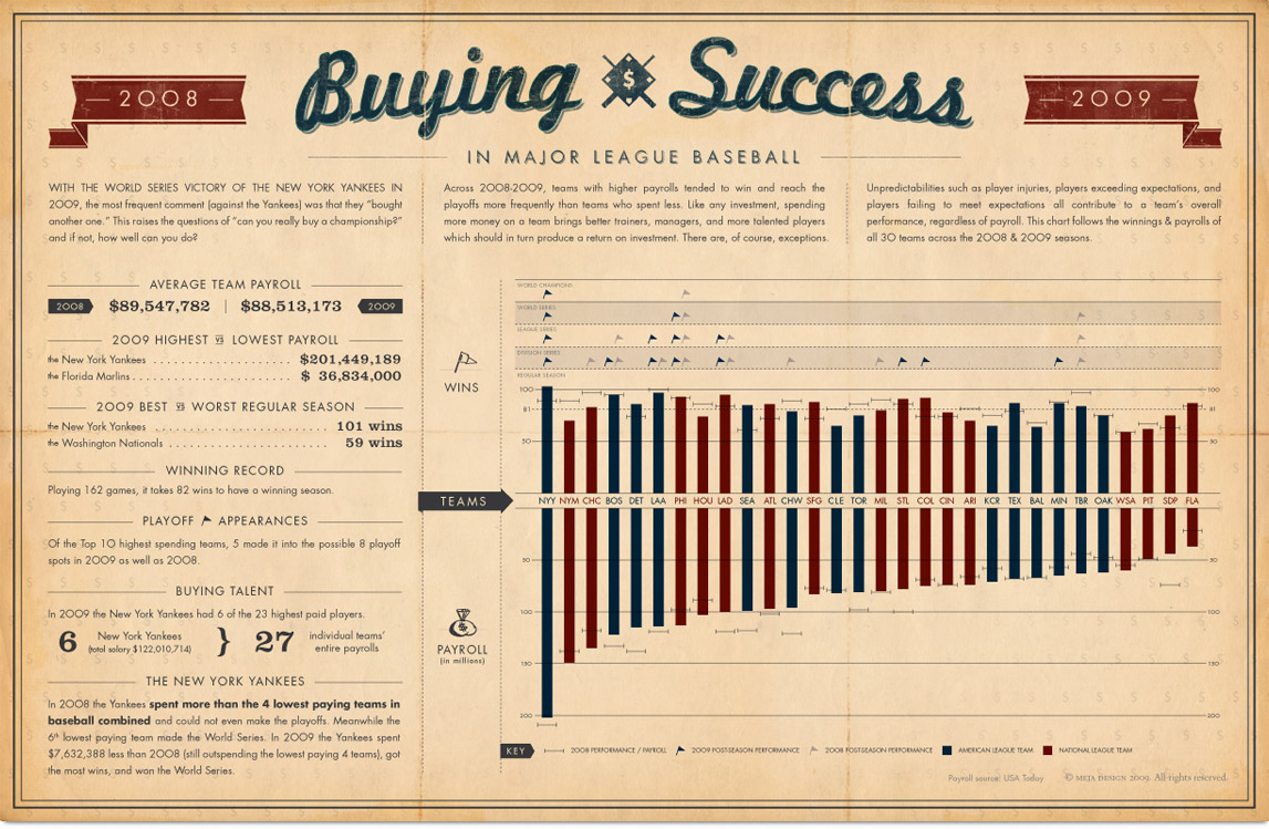 Buying Success in MLB poster