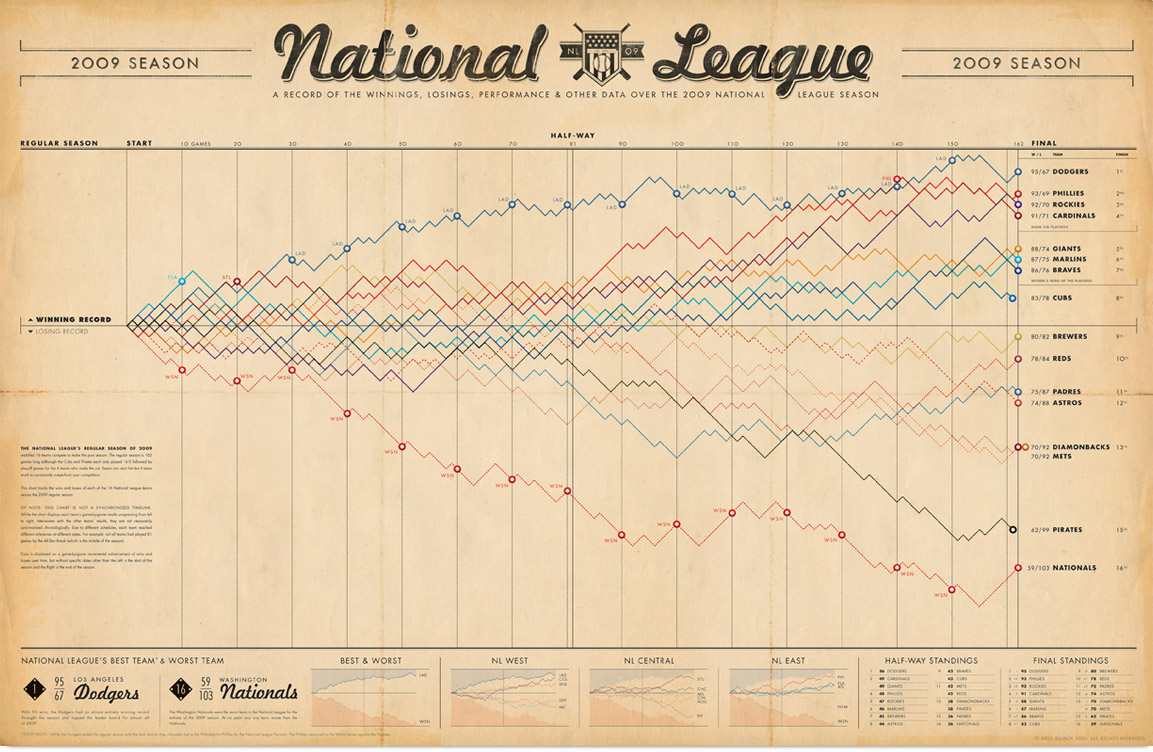 2009 NL Progression poster